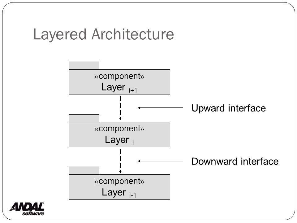Layered Architecture 101 « component » Layer i+1 « component » Layer i « component » Layer i-1 Upward interface Downward interface