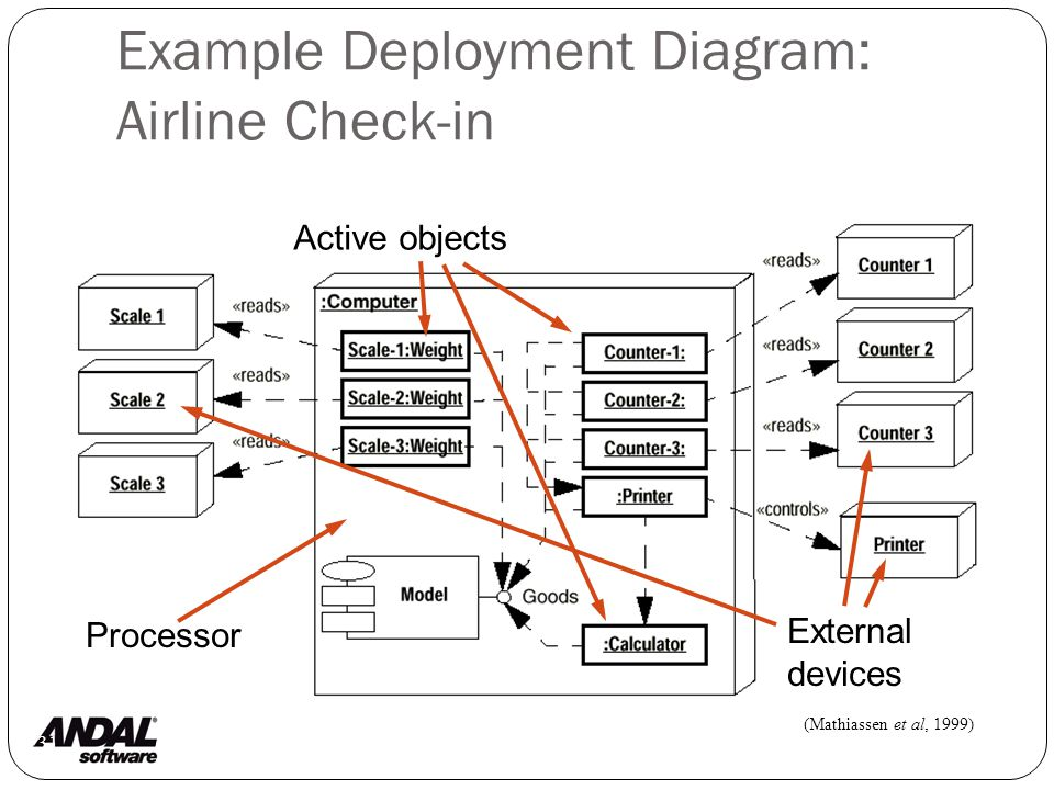 Example Deployment Diagram: Airline Check-in 131 Processor External devices (Mathiassen et al, 1999) Active objects