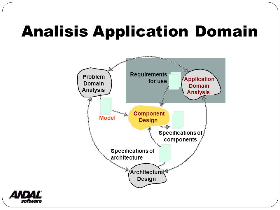 2 Analisis Application Domain Component Design Architectural Design Application Domain Analysis Problem Domain Analysis Specifications of components Model Requirements for use Specifications of architecture