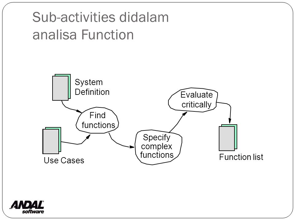 Sub-activities didalam analisa Function 34 Specify complex functions Find functions Evaluate critically System Definition Function list Use Cases