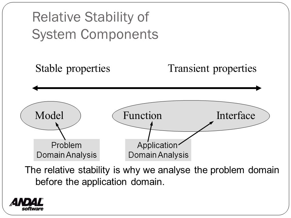 Relative Stability of System Components 4 Problem Domain Analysis Application Domain Analysis Stable propertiesTransient properties ModelFunctionInterface The relative stability is why we analyse the problem domain before the application domain.