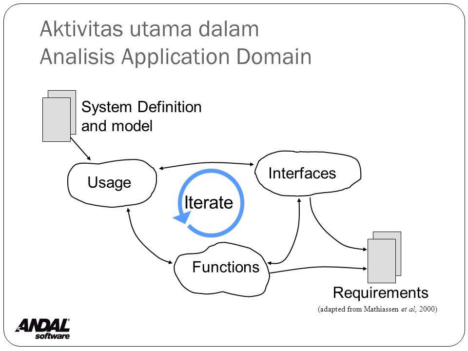 Aktivitas utama dalam Analisis Application Domain 5 System Definition and model Usage Interfaces Functions Requirements Iterate (adapted from Mathiassen et al, 2000)