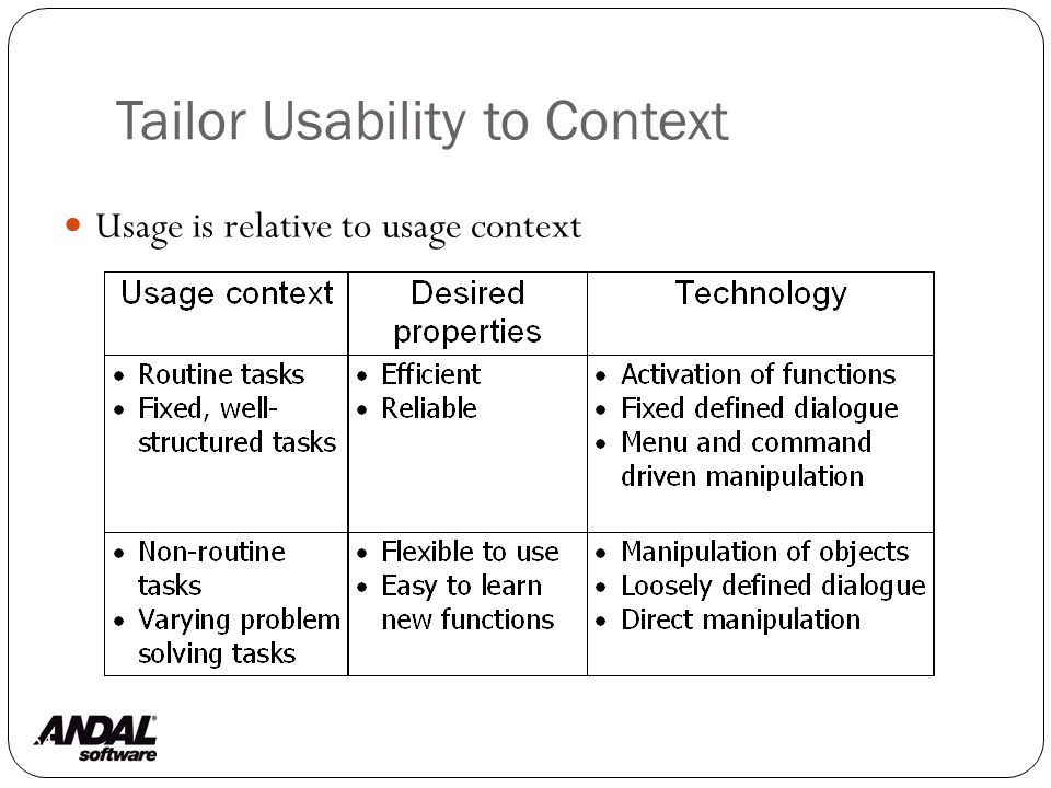 Tailor Usability to Context 54 Usage is relative to usage context