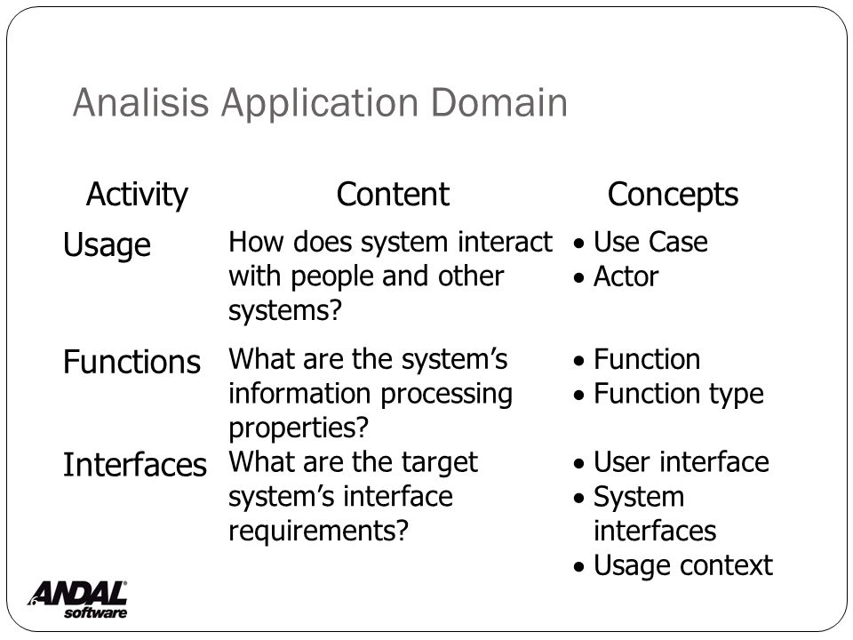 Analisis Application Domain 6 ActivityContentConcepts Usage How does system interact with people and other systems.