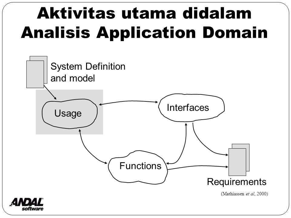 9 Aktivitas utama didalam Analisis Application Domain System Definition and model Usage Interfaces Functions Requirements (Mathiassen et al, 2000)