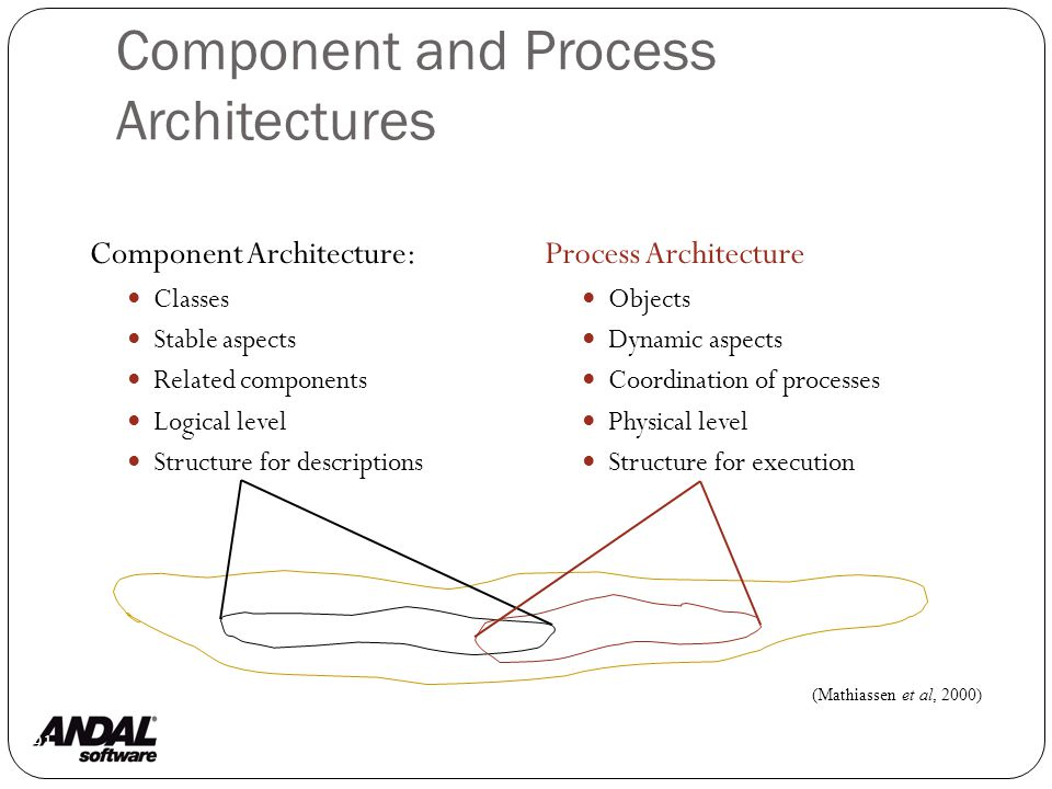 Component and Process Architectures 91 Component Architecture: Classes Stable aspects Related components Logical level Structure for descriptions Process Architecture Objects Dynamic aspects Coordination of processes Physical level Structure for execution (Mathiassen et al, 2000)