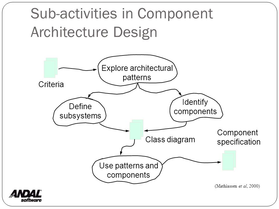Sub-activities in Component Architecture Design 99 (Mathiassen et al, 2000) Criteria Component specification Use patterns and components Explore architectural patterns Identify components Define subsystems Class diagram