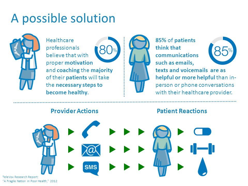 Close gaps with technology cost avoidance from member compliance on Rx refills increase in cancer screenings reduction in return ER visits increase in inbound calls to nurse line and 3x greater nurse line adoption reduction in missed appointments More than just checking a box… meaningful results