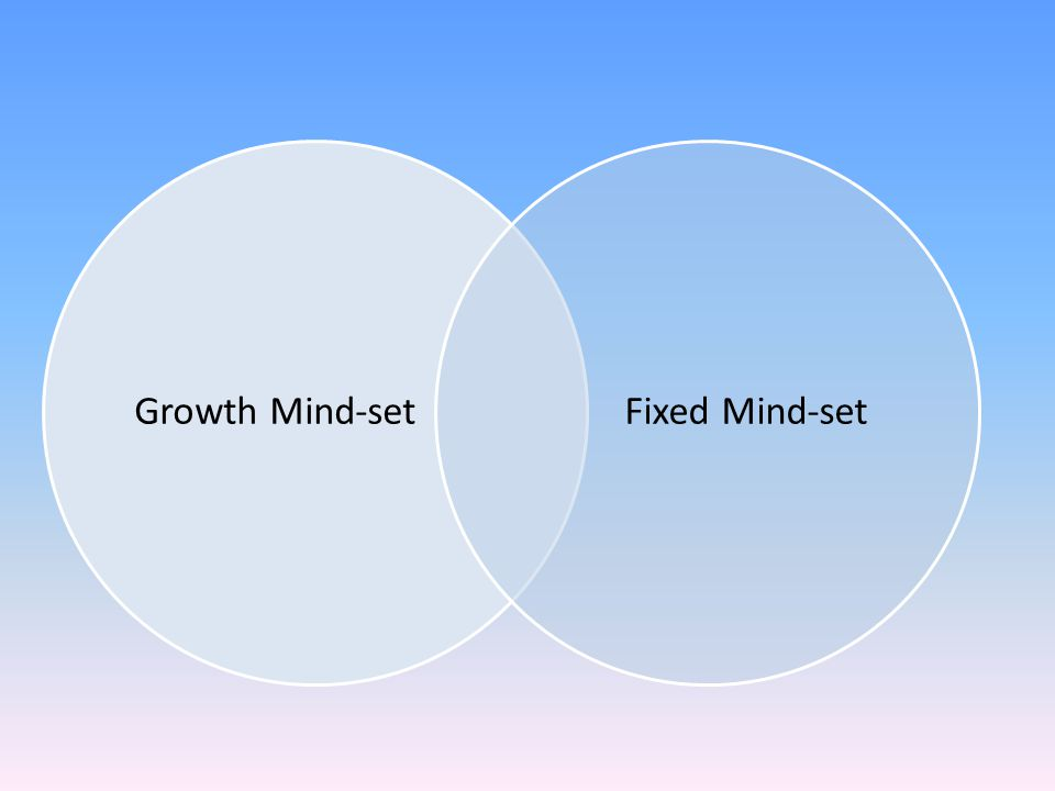 Growth Mind-setFixed Mind-set