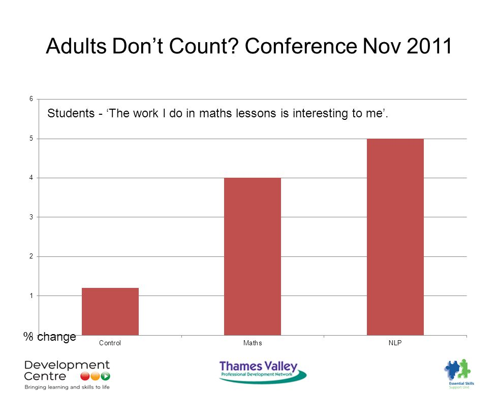 Adults Don't Count Conference Nov 2011 % change