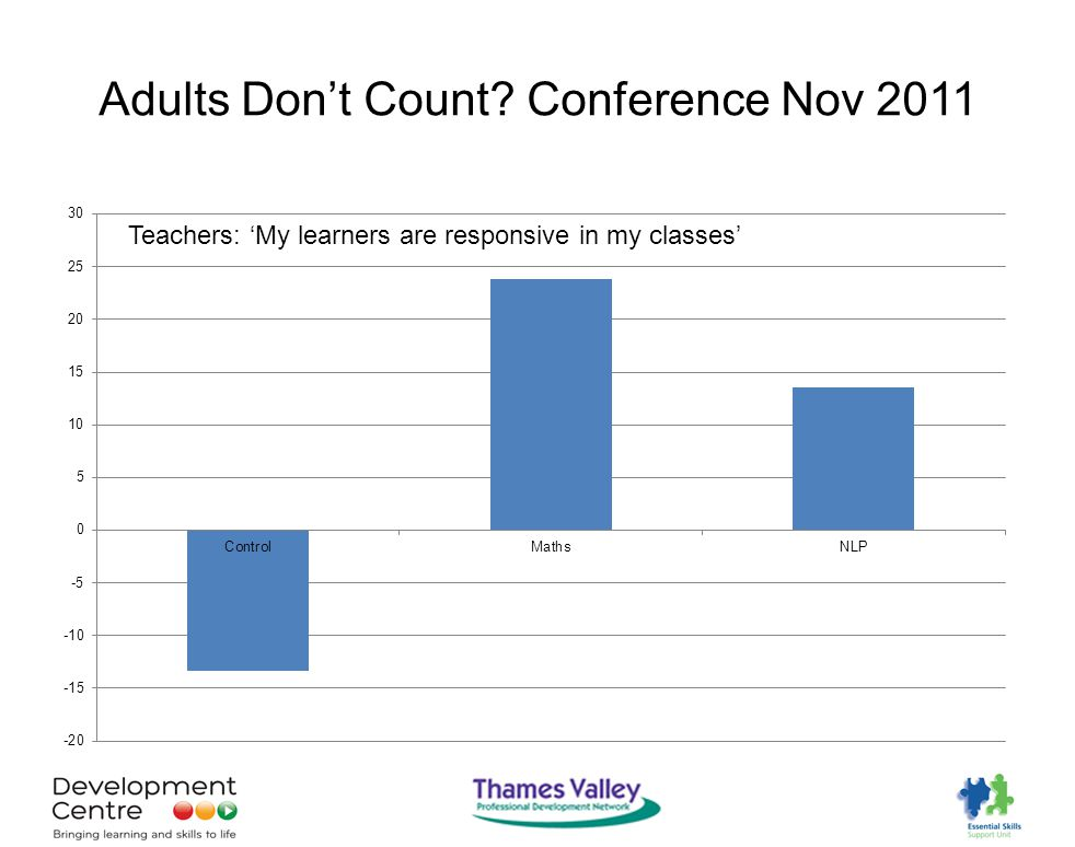Adults Don't Count Conference Nov 2011 Teachers: 'My learners are responsive in my classes'