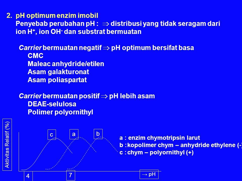 2.pH optimum enzim imobil Penyebab perubahan pH :  distribusi yang tidak seragam dari ion H +, ion OH - dan substrat bermuatan Carrier bermuatan negatif  pH optimum bersifat basa CMC Maleac anhydride/etilen Asam galakturonat Asam poliaspartat Carrier bermuatan positif  pH lebih asam DEAE-selulosa Polimer polyornithyl c a b Aktivitas Relatif (%) → pH 4 7 a : enzim chymotripsin larut b :kopolimer chym – anhydride ethylene (-) c :chym – polyornithyl (+)