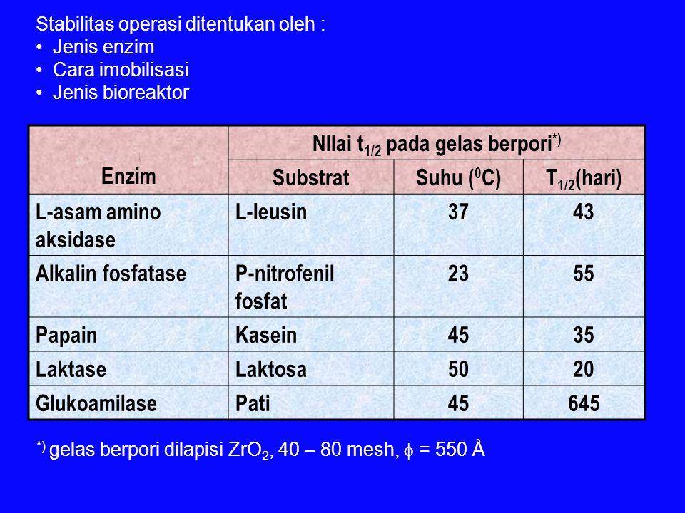 Stabilitas operasi ditentukan oleh : Jenis enzim Cara imobilisasi Jenis bioreaktor Enzim NIlai t 1/2 pada gelas berpori *) SubstratSuhu ( 0 C)T 1/2 (hari) L-asam amino aksidase L-leusin3743 Alkalin fosfataseP-nitrofenil fosfat 2355 PapainKasein4535 LaktaseLaktosa5020 GlukoamilasePati45645 *) gelas berpori dilapisi ZrO 2, 40 – 80 mesh,  = 550 Å