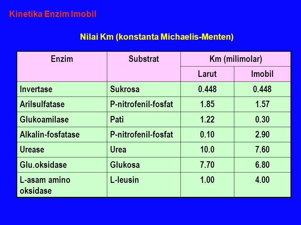 EnzimSubstratKm (milimolar) LarutImobil InvertaseSukrosa0.448 ArilsulfataseP-nitrofenil-fosfat1.851.57 GlukoamilasePati1.220.30 Alkalin-fosfataseP-nitrofenil-fosfat0.102.90 UreaseUrea10.07.60 Glu.oksidaseGlukosa7.706.80 L-asam amino oksidase L-leusin1.004.00 Kinetika Enzim Imobil Nilai Km (konstanta Michaelis-Menten)