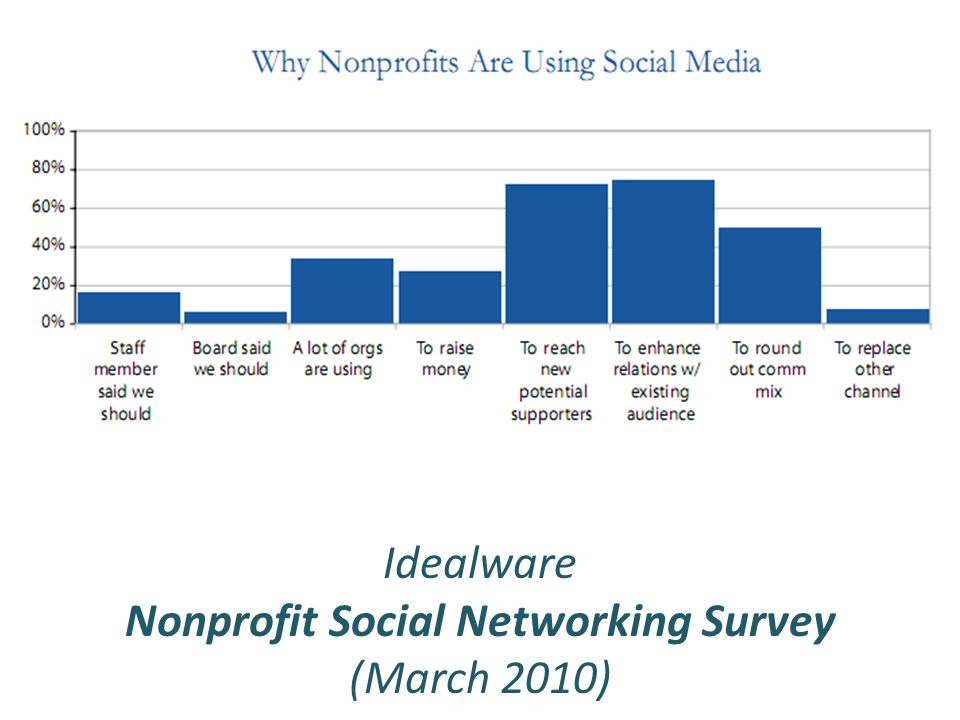 Idealware Nonprofit Social Networking Survey (March 2010)