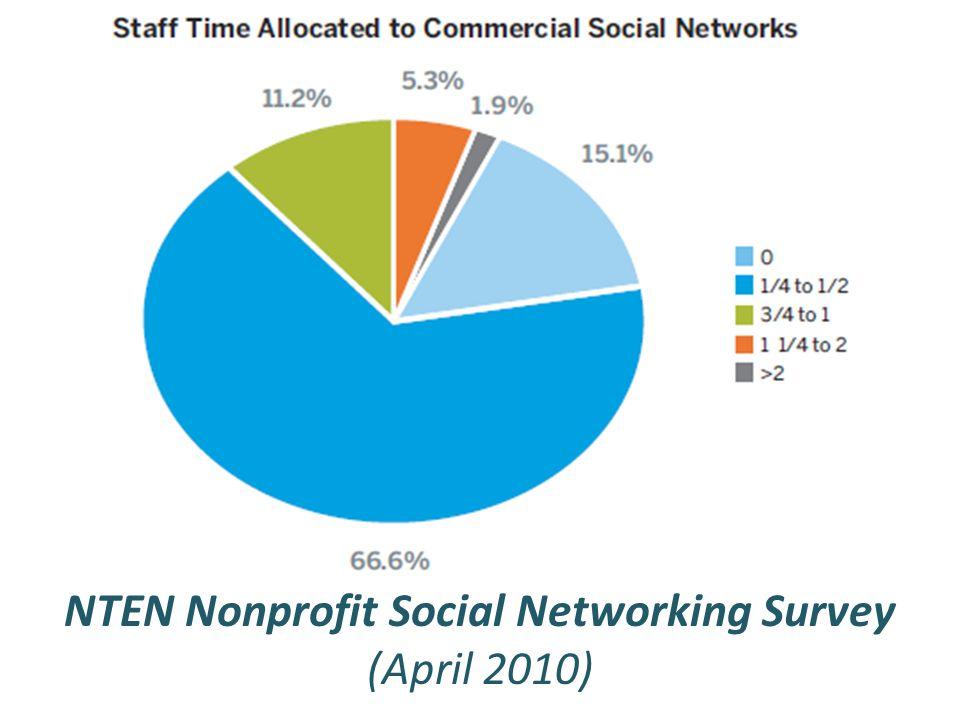 NTEN Nonprofit Social Networking Survey (April 2010)