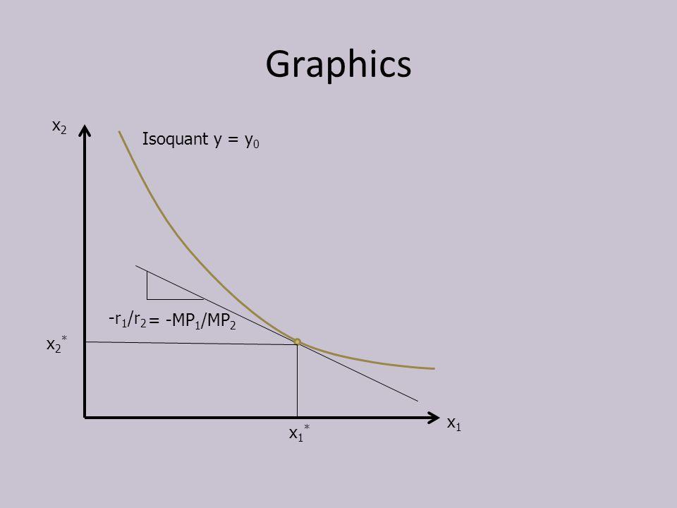 Graphics x1x1 x2x2 Isoquant y = y 0 -r 1 /r 2 x1*x1* x2*x2* = -MP 1 /MP 2