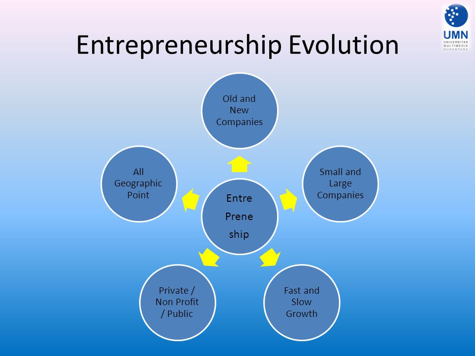 Entrepreneurship Evolution Entre Prene ship Old and New Companies Small and Large Companies Fast and Slow Growth Private / Non Profit / Public All Geo