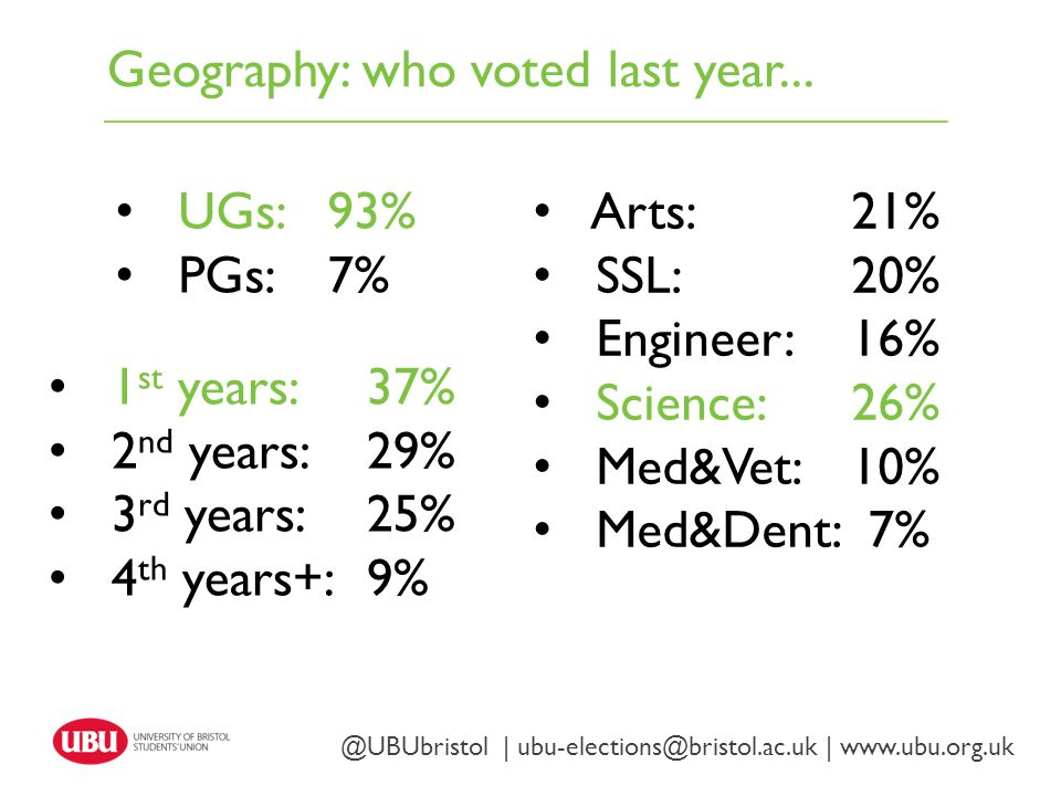 Geography: who voted last year...
