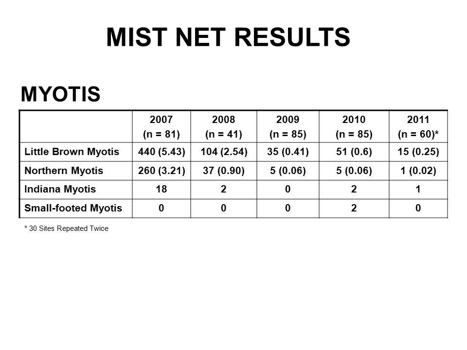 MYOTIS MIST NET RESULTS 2007 (n = 81) 2008 (n = 41) 2009 (n = 85) 2010 (n = 85) 2011 (n = 60)* Little Brown Myotis440 (5.43)104 (2.54)35 (0.41)51 (0.6)15 (0.25) Northern Myotis260 (3.21)37 (0.90)5 (0.06) 1 (0.02) Indiana Myotis182021 Small-footed Myotis00020 * 30 Sites Repeated Twice