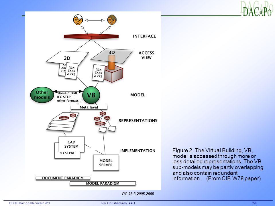 DDB Datamodeller intern WS Per Christiansson AAU 2/8 Figure 2.