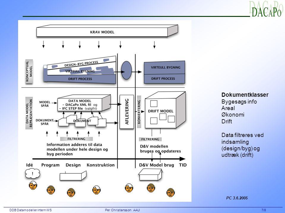 DDB Datamodeller intern WS Per Christiansson AAU 7/8 Dokumentklasser Bygesags info Areal Økonomi Drift Data filtreres ved indsamling (design/byg) og udtræk (drift) PC 3.6.2005