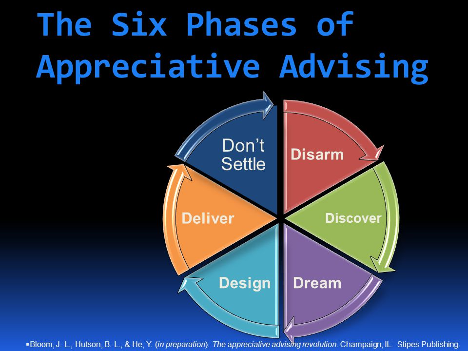 The Six Phases of Appreciative Advising Disarm Discover DreamDesign Deliver Don't Settle  Bloom, J. L., Hutson, B. L., & He, Y. (in preparation). The