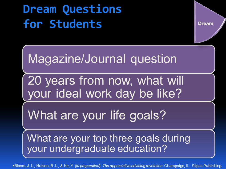 Dream Questions for Students Magazine/Journal question 20 years from now, what will your ideal work day be like? What are your life goals? What are yo