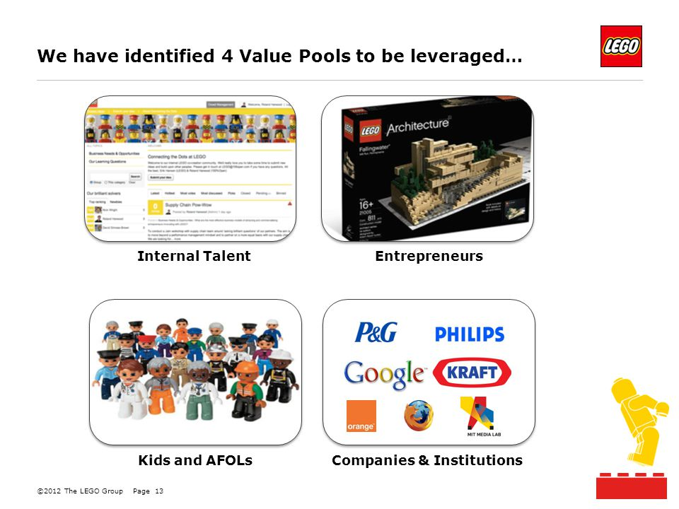 ©2012 The LEGO GroupPage 13 Internal Talent Entrepreneurs Kids and AFOLsCompanies & Institutions We have identified 4 Value Pools to be leveraged…