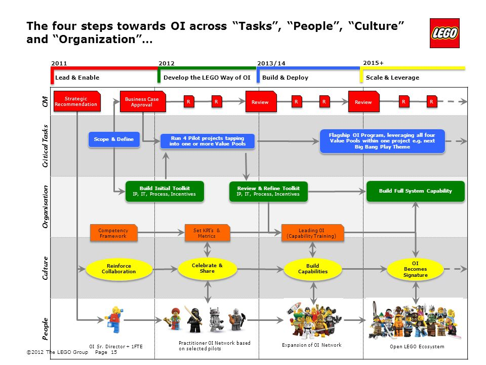 ©2012 The LEGO GroupPage 15 CM Critical Tasks Organisation Culture People The four steps towards OI across Tasks , People , Culture and Organization … Reinforce Collaboration Celebrate & Share Build Capabilities OI Sr.