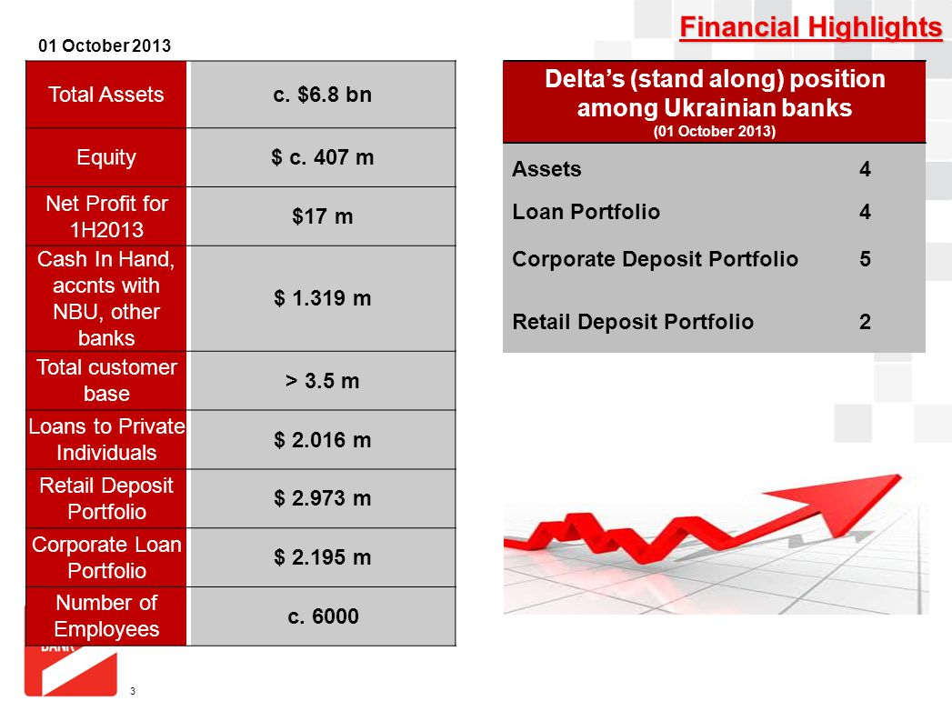A4 FORMAT Please don't change page set up to A3, print to A3 paper and fit to scale A4 FORMAT Please don't change page set up to A3, print to A3 paper and fit to scale Financial Highlights 3 Delta's (stand along) position among Ukrainian banks (01 October 2013) Assets4 Loan Portfolio4 Corporate Deposit Portfolio5 Retail Deposit Portfolio2 Total Assets c.