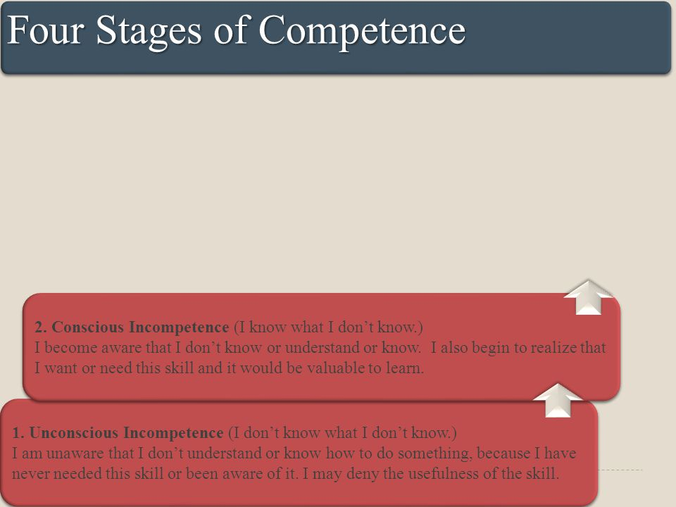 Four Stages of Competence 1.
