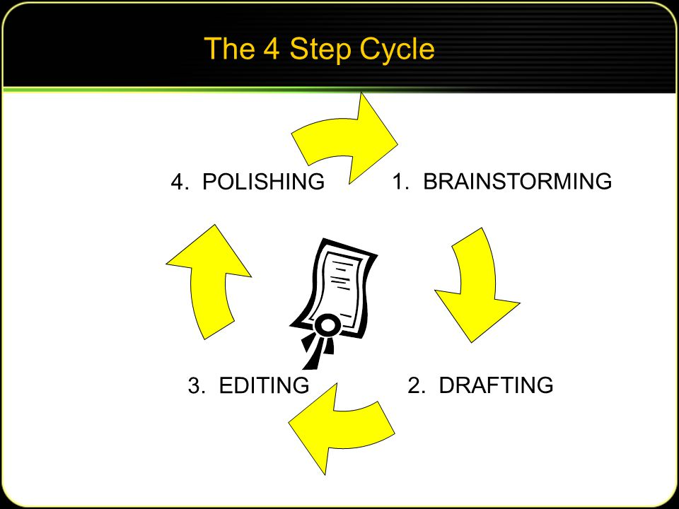 The 4 Step Cycle 1. BRAINSTORMING 2. DRAFTING 3. EDITING 4. POLISHING