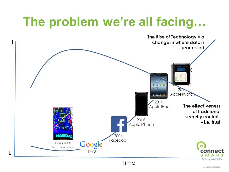 The problem we're all facing… 2010 Apple iPad 2008 Apple iPhone 2014 Apple iWatch 2004 Facebook 1990-2000 Dot.com boom 1998 The Rise of Technology = a change in where data is processed The effectiveness of traditional security controls – i.e.