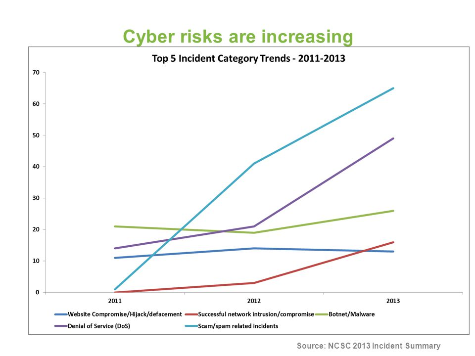 Cyber risks are increasing Source: NCSC 2013 Incident Summary