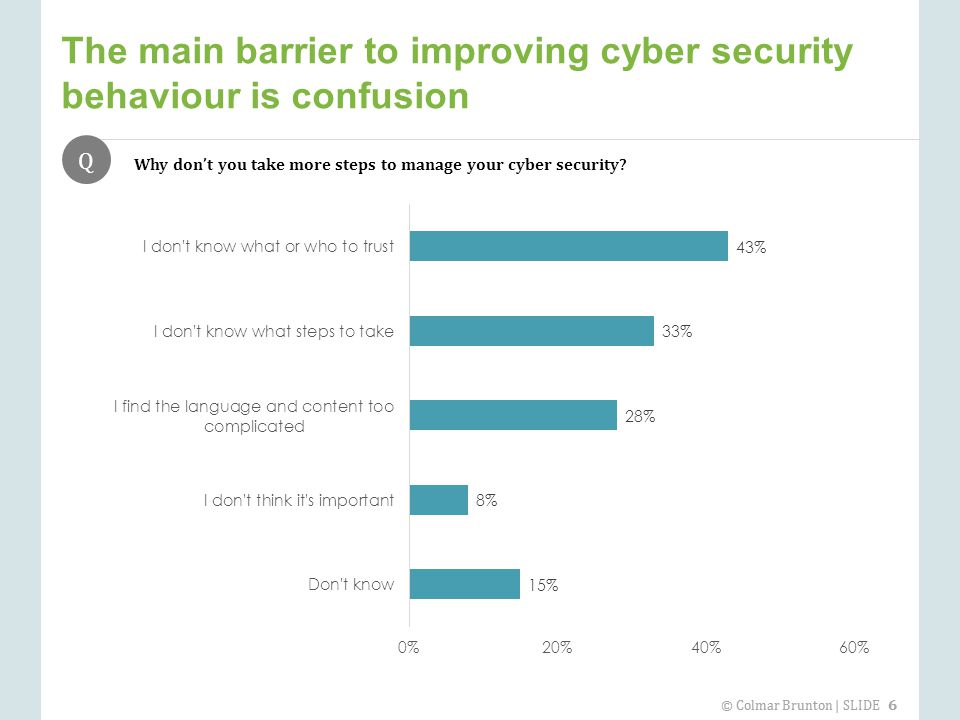 © Colmar Brunton | SLIDE 6 The main barrier to improving cyber security behaviour is confusion Q Why don't you take more steps to manage your cyber security