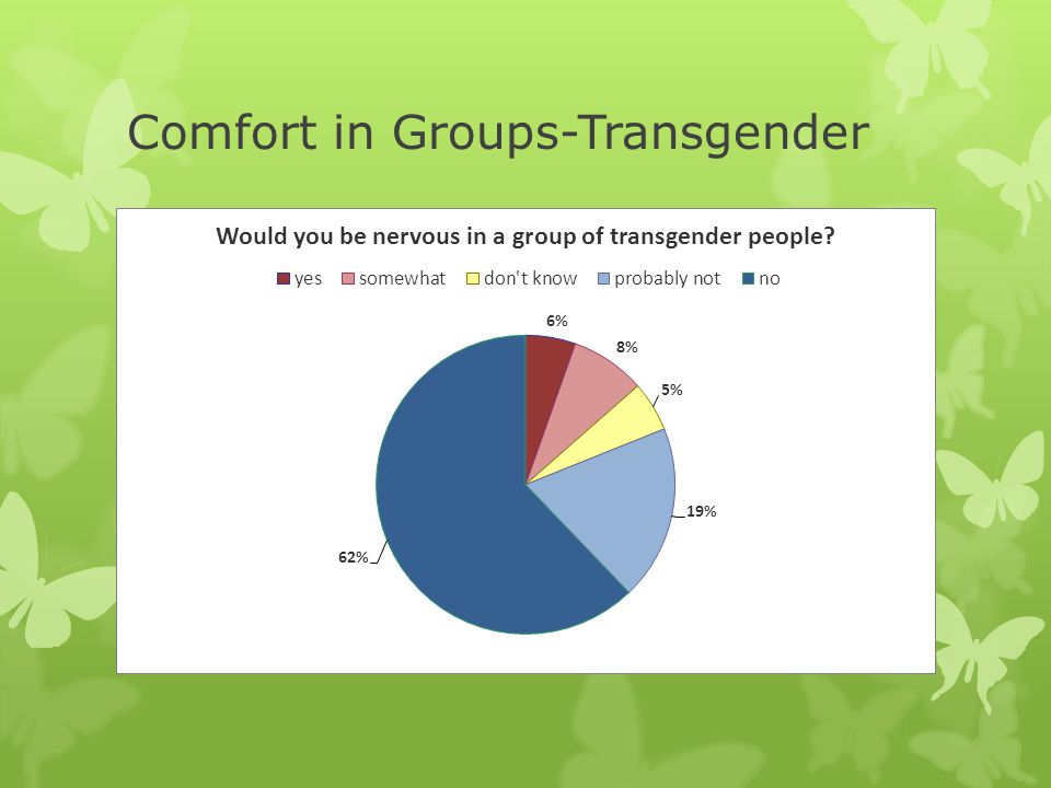 Comfort in Groups-Transgender