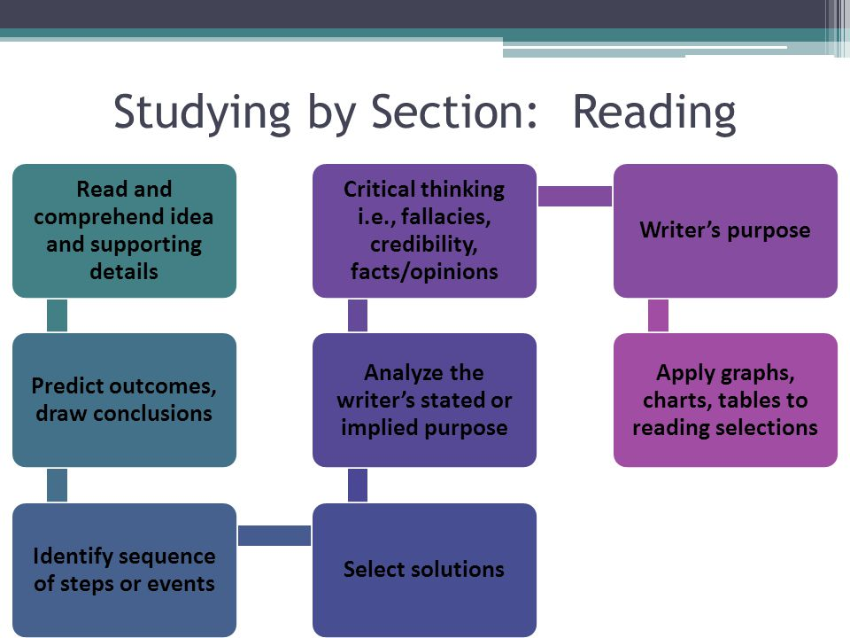 Studying by Section: Reading Read and comprehend idea and supporting details Predict outcomes, draw conclusions Identify sequence of steps or events Select solutions Analyze the writer's stated or implied purpose Critical thinking i.e., fallacies, credibility, facts/opinions Writer's purpose Apply graphs, charts, tables to reading selections