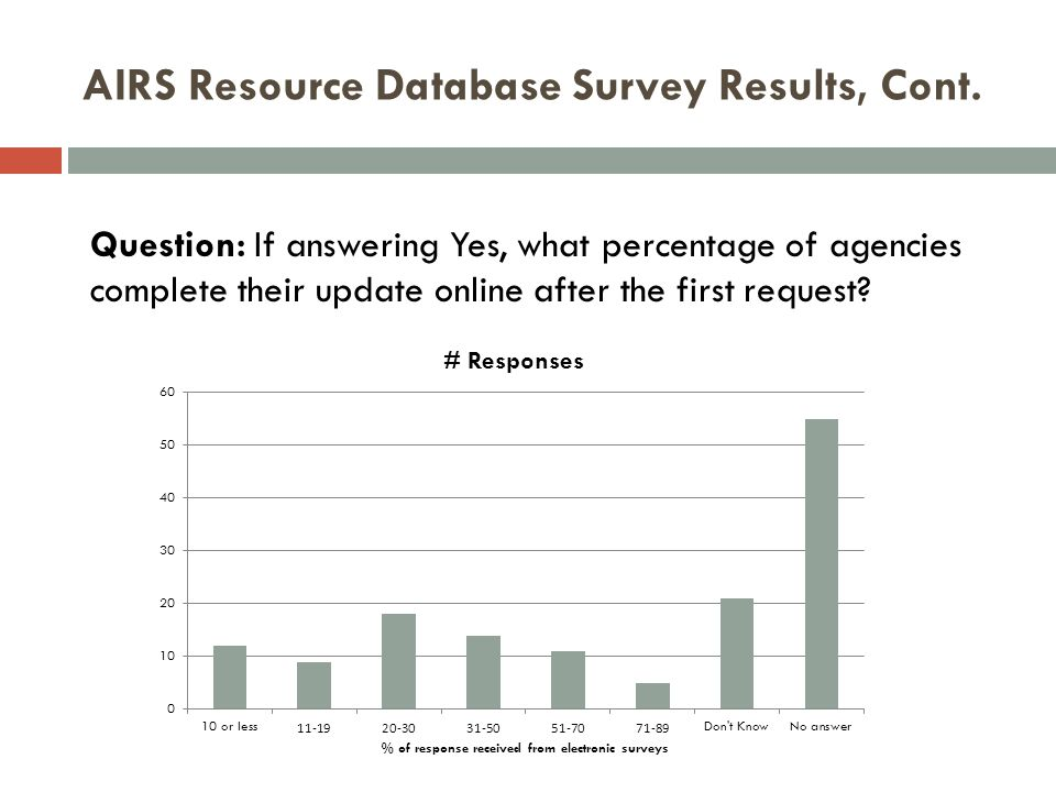 AIRS Resource Database Survey Results, Cont. Question: If answering Yes, what percentage of agencies complete their update online after the first requ