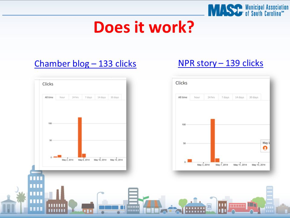 Chamber blog – 133 clicks NPR story – 139 clicks Does it work?