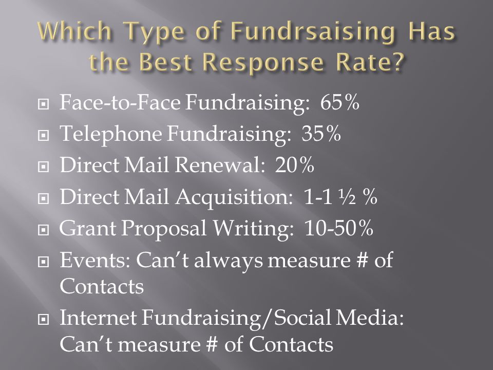  Face-to-Face Fundraising: 65%  Telephone Fundraising: 35%  Direct Mail Renewal: 20%  Direct Mail Acquisition: 1-1 ½ %  Grant Proposal Writing: 1