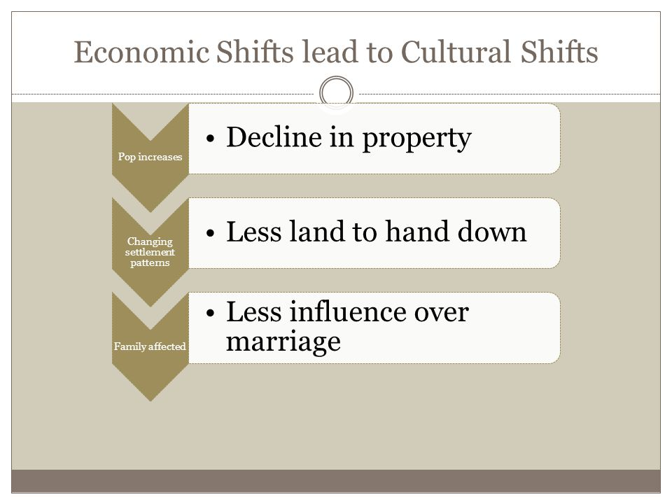 Economic Shifts lead to Cultural Shifts Pop increases Decline in property Changing settlement patterns Less land to hand down Family affected Less influence over marriage