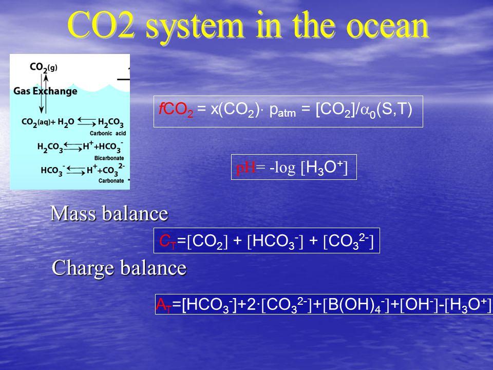 fCO 2 = x(CO 2 )  p atm = [CO 2 ]/  0 (S,T) A T =[HCO 3 - ]+2· [ CO 3 2- ] + [ B(OH) 4 - ] + [ OH - ] - [ H 3 O + ] C T = [ CO 2 ] + [ HCO 3 - ] + [ CO 3 2- ] Mass balance Charge balance pH= -log [ H 3 O + ]