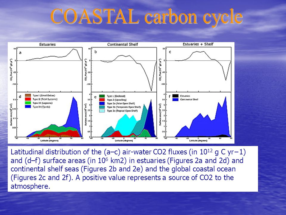 Latitudinal distribution of the (a–c) air-water CO2 fluxes (in g C yr−1) and (d–f) surface areas (in 10 6 km2) in estuaries (Figures 2a and 2d) and continental shelf seas (Figures 2b and 2e) and the global coastal ocean (Figures 2c and 2f).
