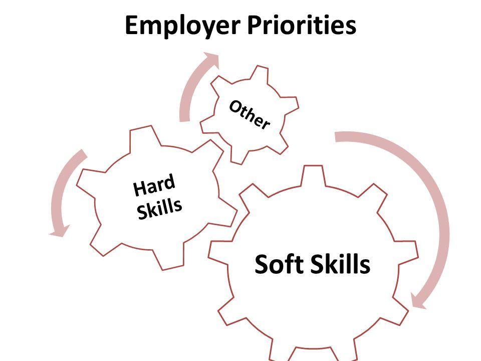 Employer Priorities Soft Skills Hard Skills Other