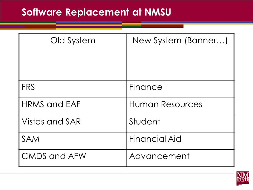 Software Replacement at NMSU Old SystemNew System (Banner…) FRSFinance HRMS and EAFHuman Resources Vistas and SARStudent SAMFinancial Aid CMDS and AFW