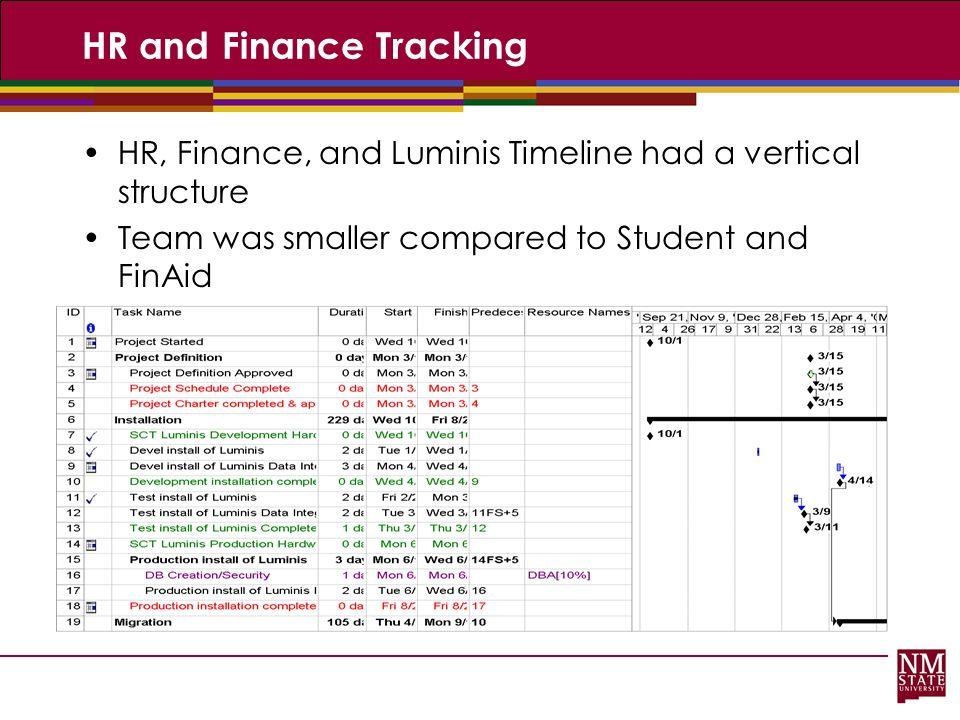 HR and Finance Tracking HR, Finance, and Luminis Timeline had a vertical structure Team was smaller compared to Student and FinAid