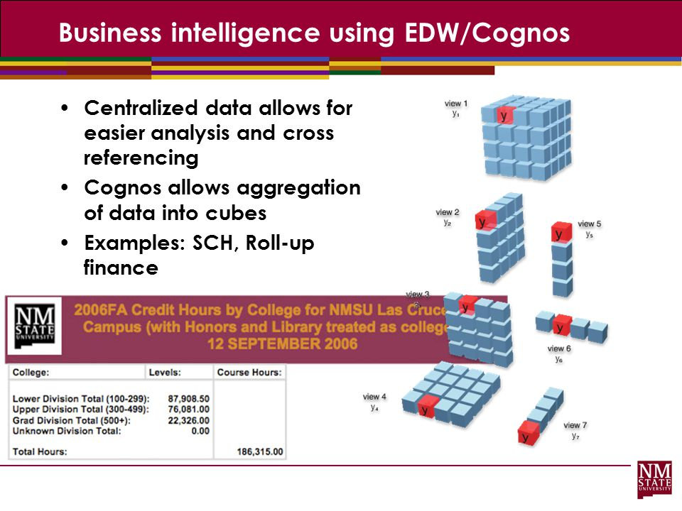 Business intelligence using EDW/Cognos Centralized data allows for easier analysis and cross referencing Cognos allows aggregation of data into cubes