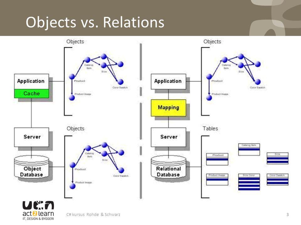 Objects vs. Relations C# kursus Rohde & Schwarz3