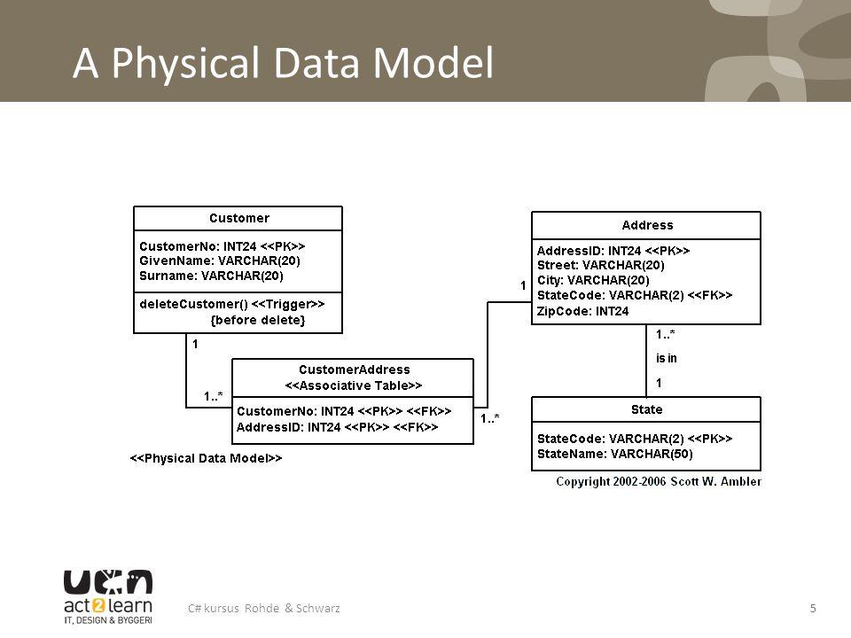 A Physical Data Model 5C# kursus Rohde & Schwarz